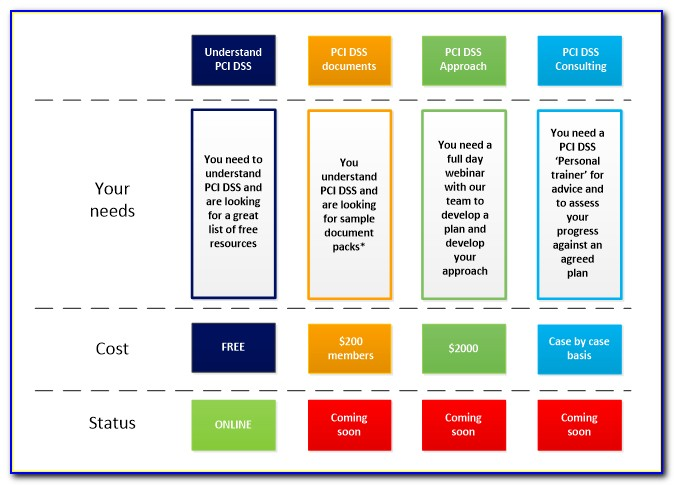 Pci Compliance Project Plan Template