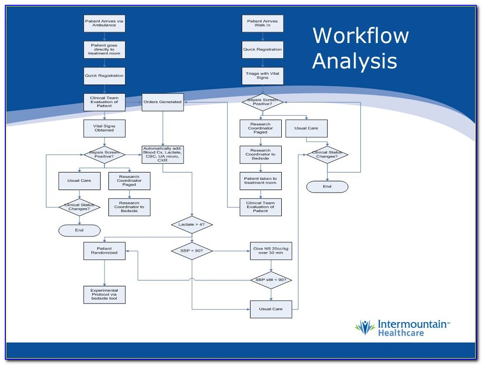 Workflow Analysis
