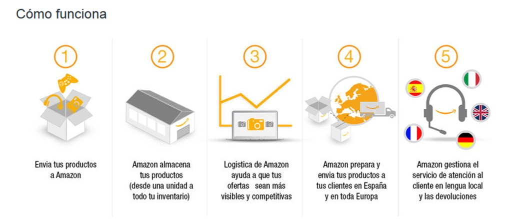 pasos de amazon fba