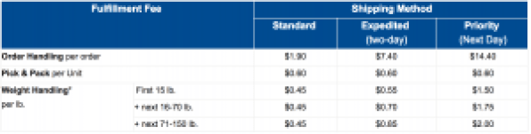 FBA vs FBM: Multi-Channel Fulfillment Fees