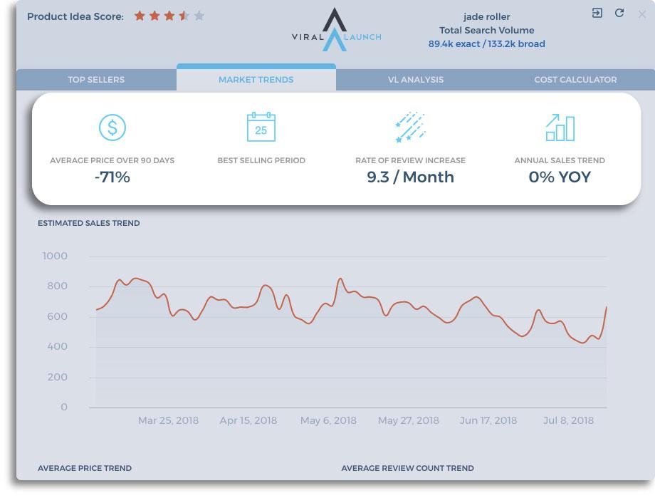 amazon sales data market overview