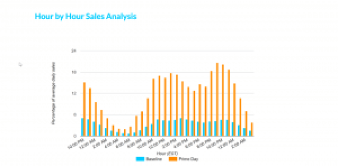 Hourly Prime Day Sales Trends