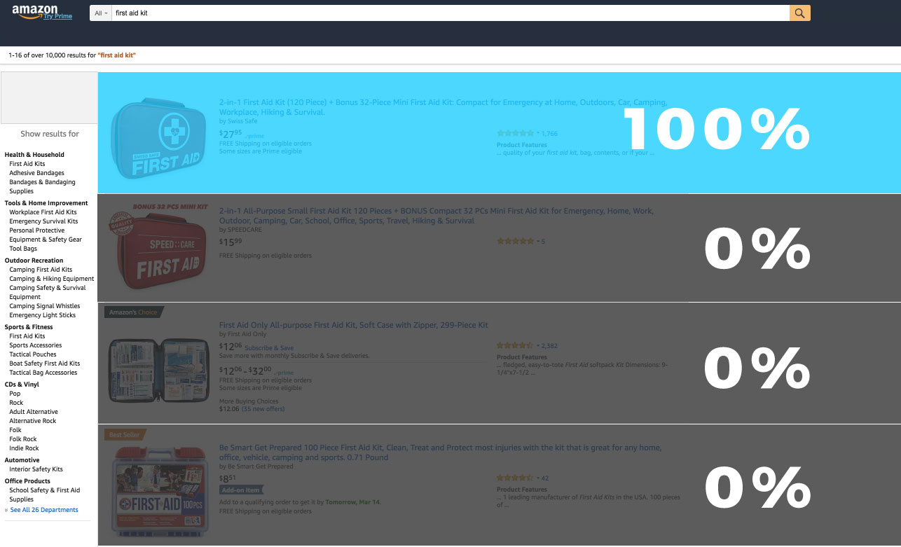 Giveaway Units 0 Sales Distribution