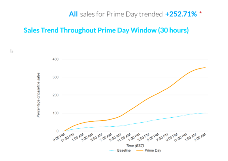 Amazon Prime Day Sales Trends 2017