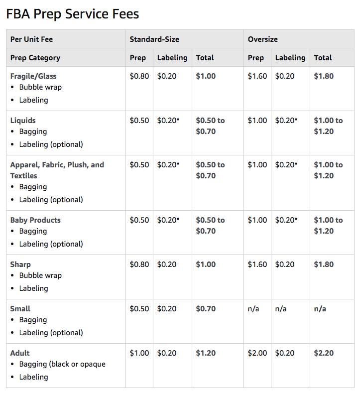 Table of Amazon FBA Prep Service Fees