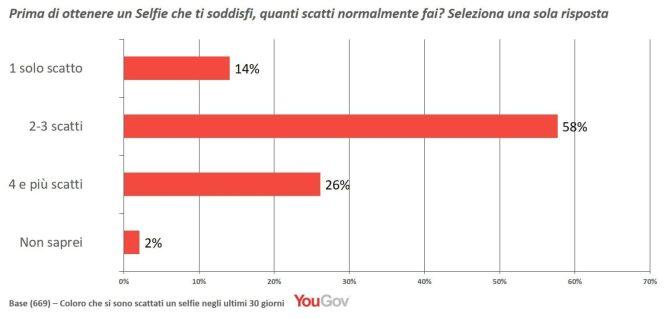 grafico come fare selfie quanti scatti ricerca yougov