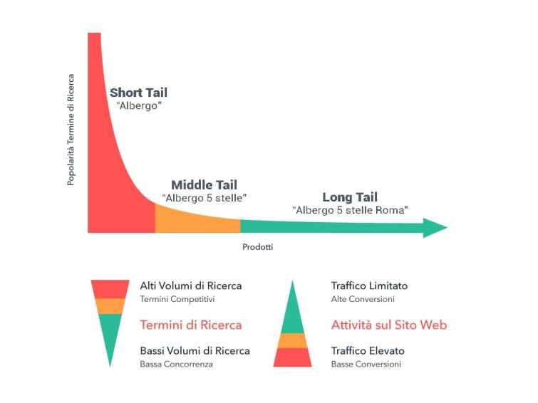 keyword short tail middle long traffico utenti obiettivo parola chiave