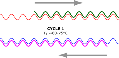 The mechanics of the polymerase chain reaction (PCR)…a primer