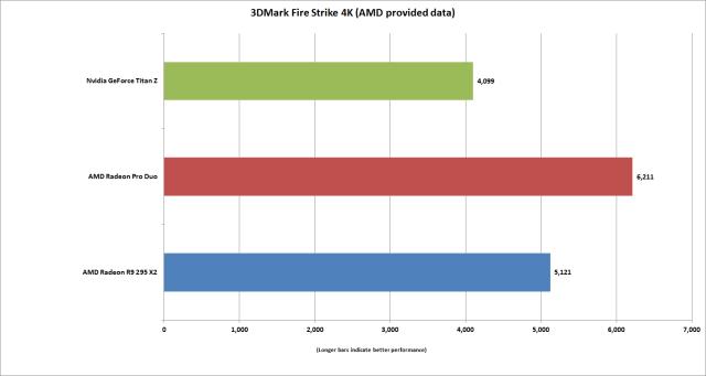 Сравнение Radeon Pro Duo с другими картами