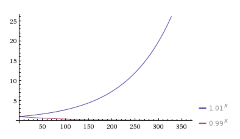 Compounding +/- one percent