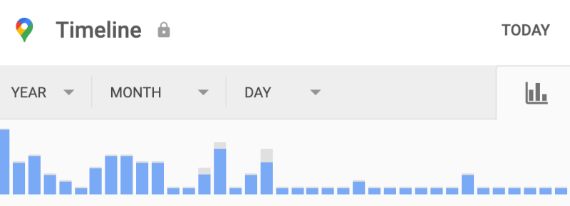 Column graph showing number of places visited by day