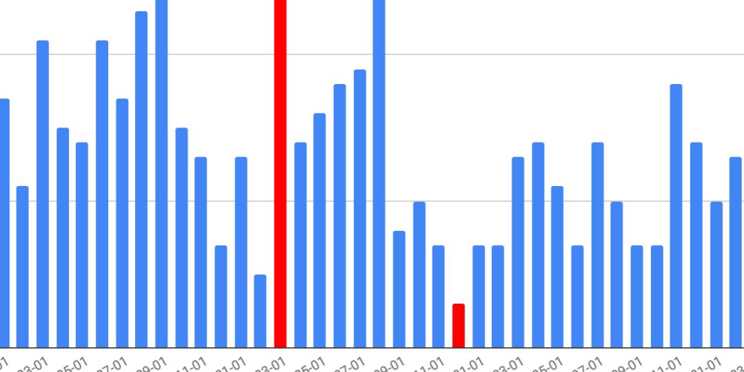 Partial bar chart showing visits