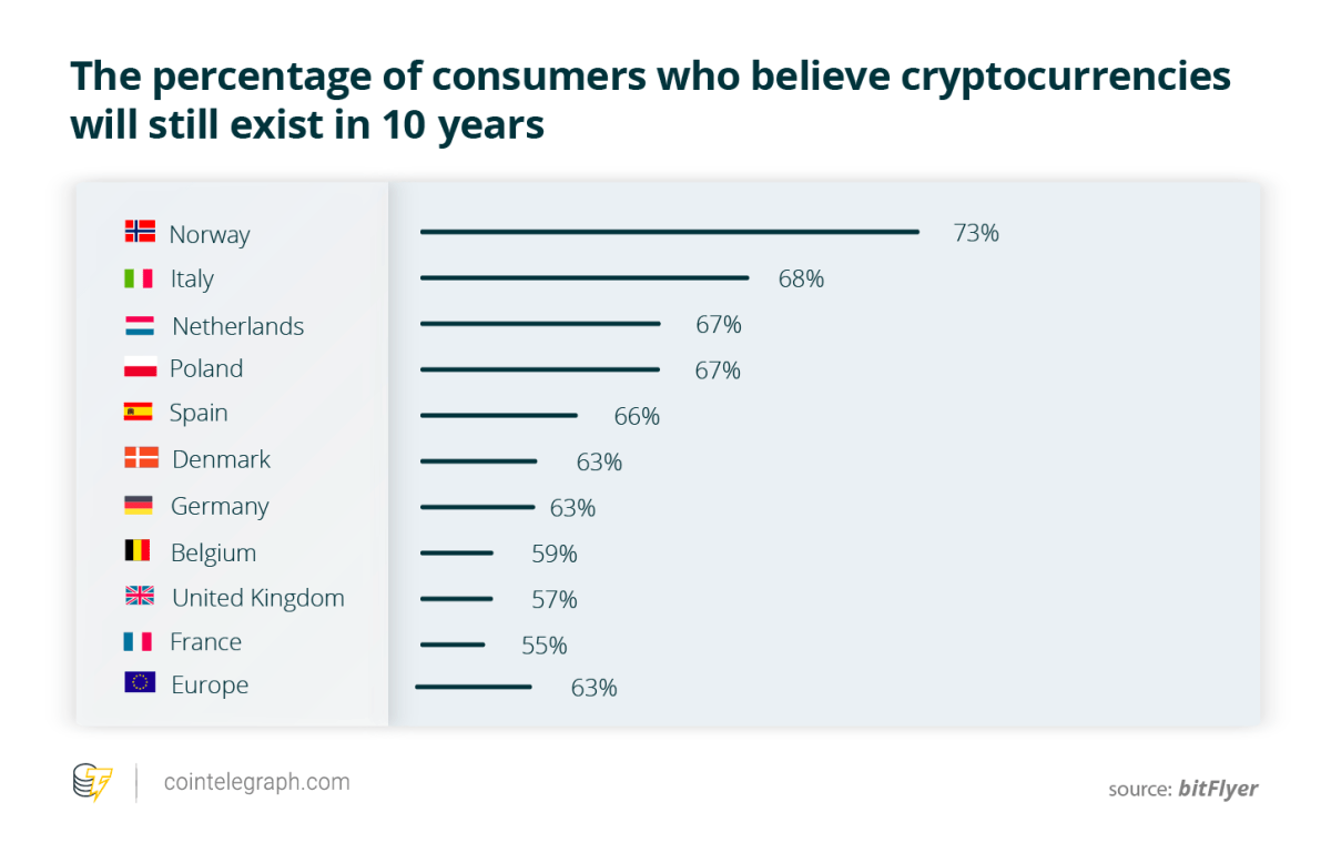 The percentage of consumers who believe cryptocurrencies will still exist in 10 years