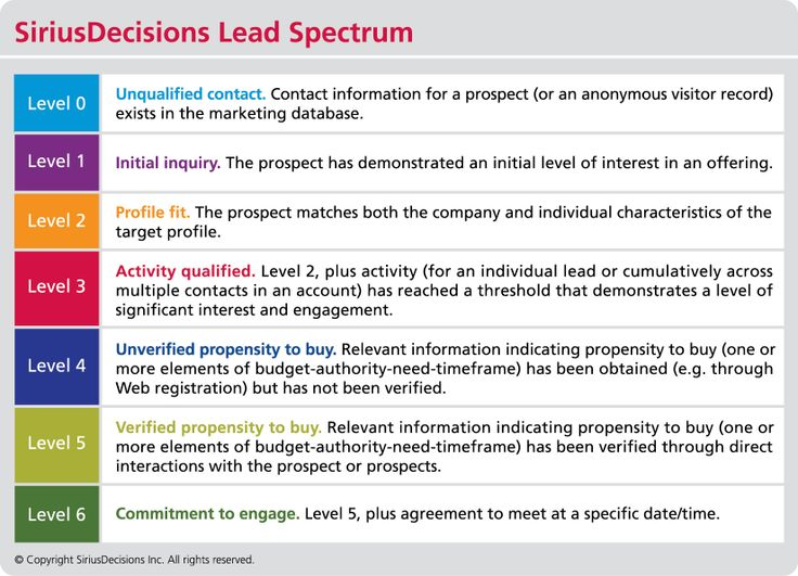 LeadSpectrum
