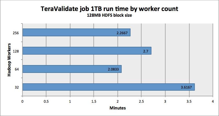 TeraValidate 1TB runtime