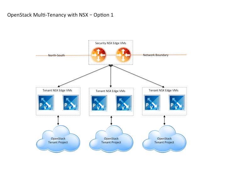 OpenStack NSX