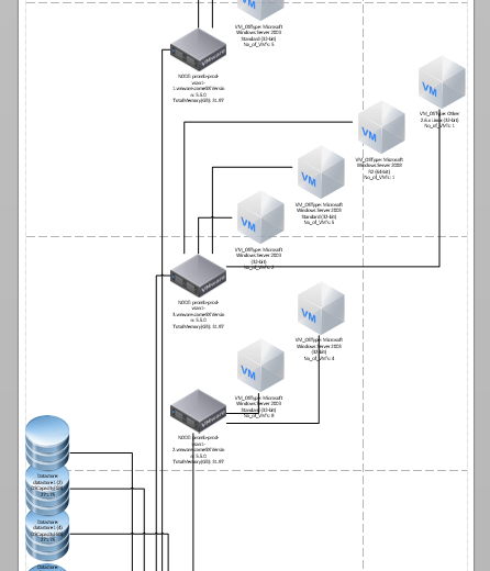 Visio using PowerCLI generate your vCenter Network Diagram