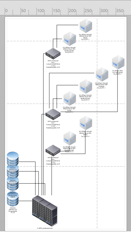 Visio using PowerCLI