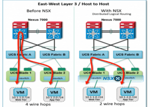 Hair-pinning Solved with VMware NSX DLR