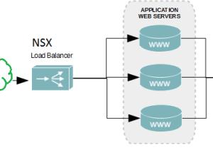 VMware NSX Edge Load Balancing – PowerShell Config
