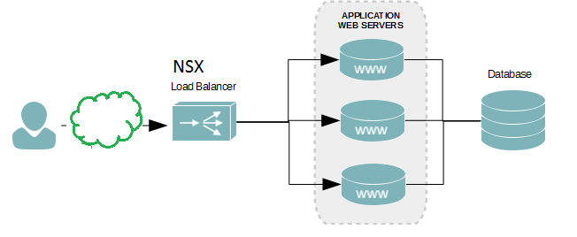 VMware NSX Edge Load Balancing – PowerShell Config