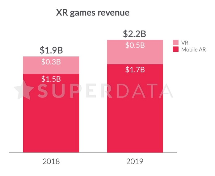 SuperData Research: XR Games Revenues 2019