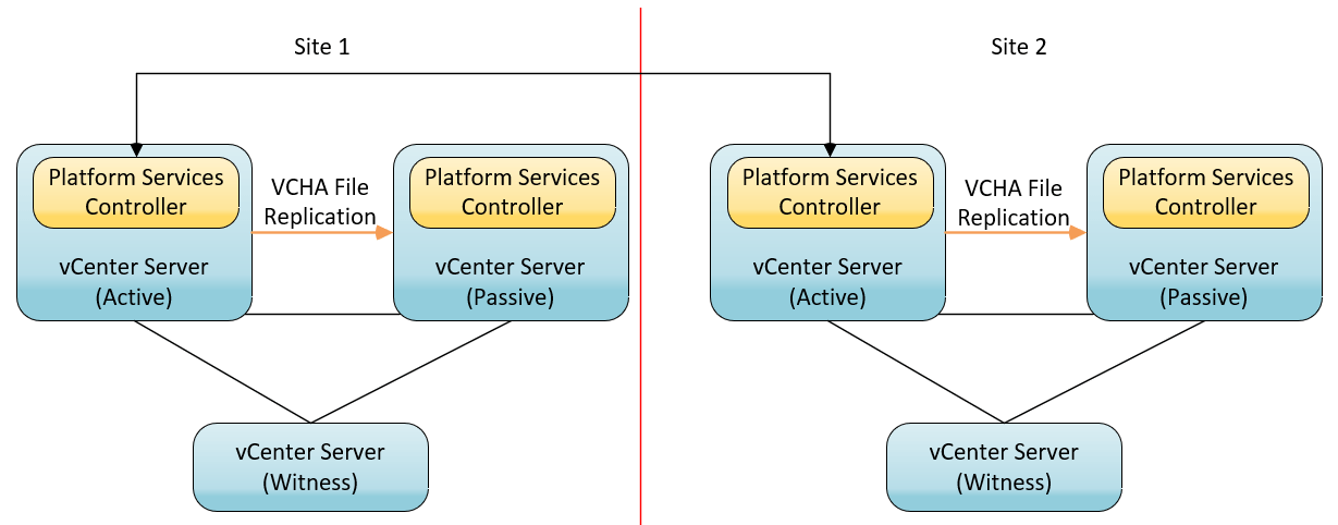 vCenter 6 7 Embedded Linked Mode | Virtual Tassie