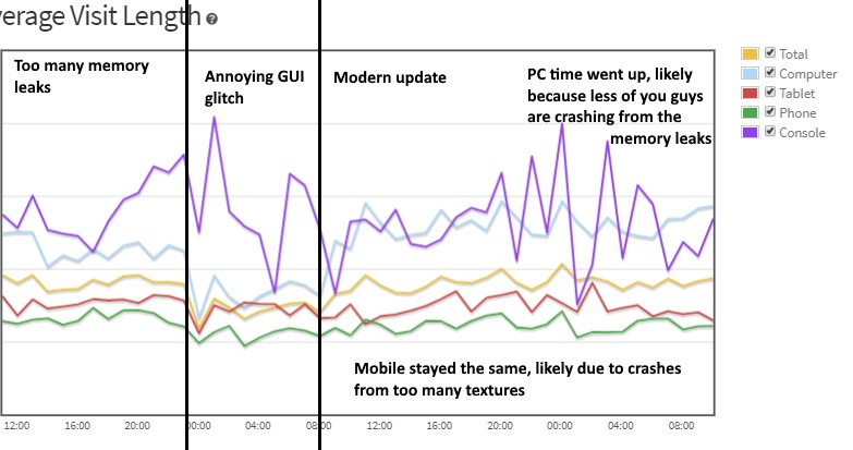 Graph displaying visits being affected by updates