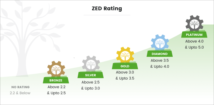 rating-levels21