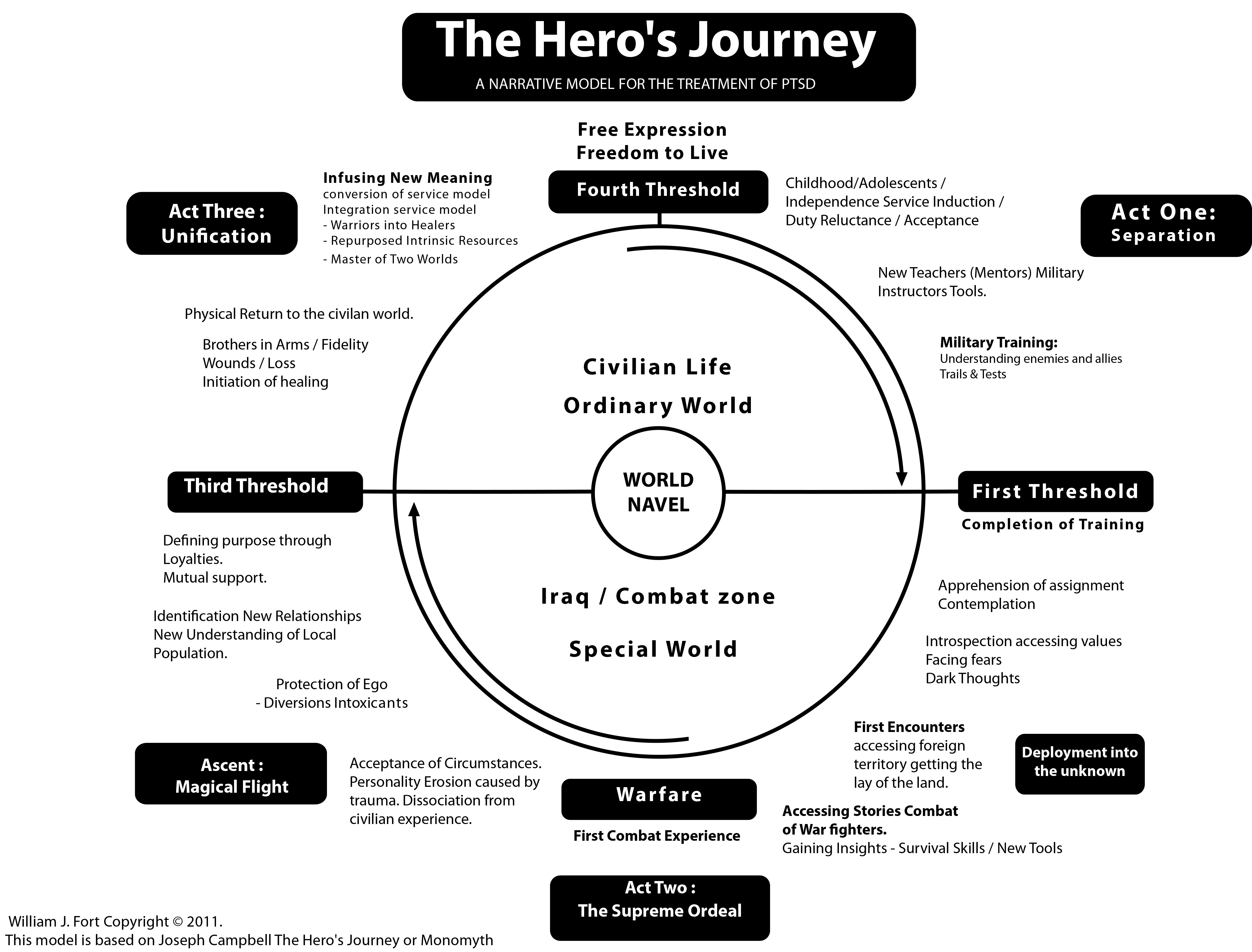 The Hero S Journey A Narrative Model For The Treatment Of