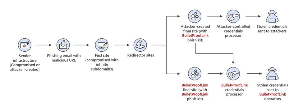 BulletProofLink-operation