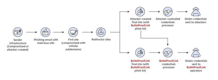 BulletProofLink-toiminta
