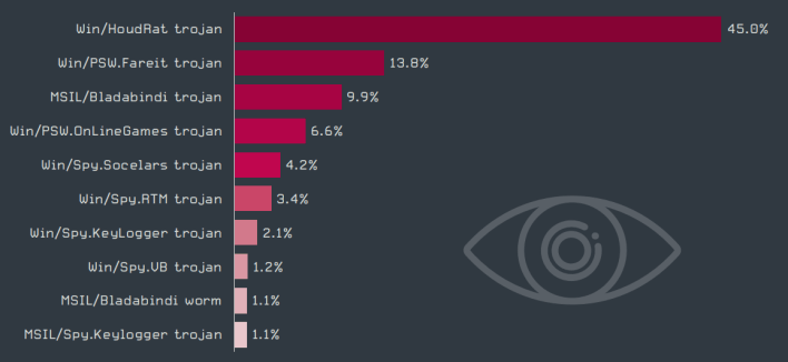 Rating of different spyware activity