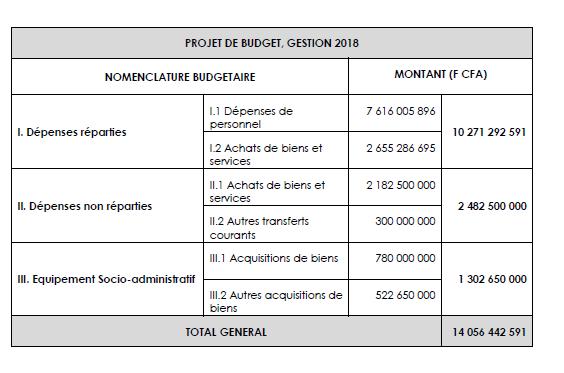 Palais des gouverneurs : Les grandes masses du Budget de l'Assemblée nationale gestion 2018