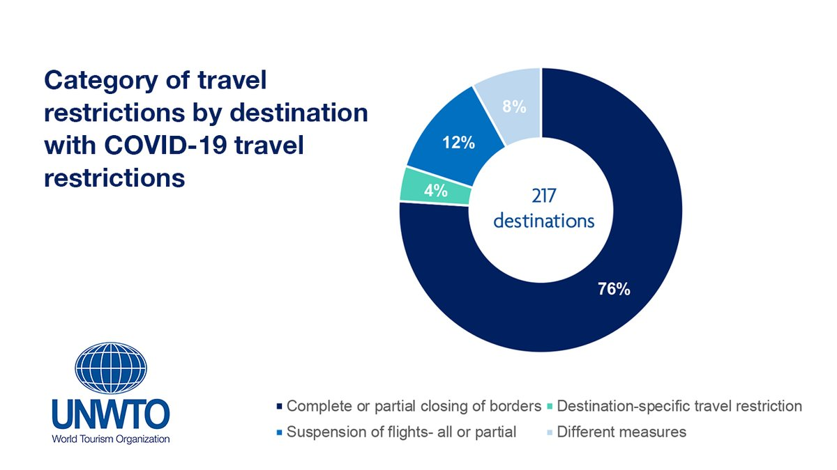 One in three travel destinations still fully closed to international tourists: UN agency