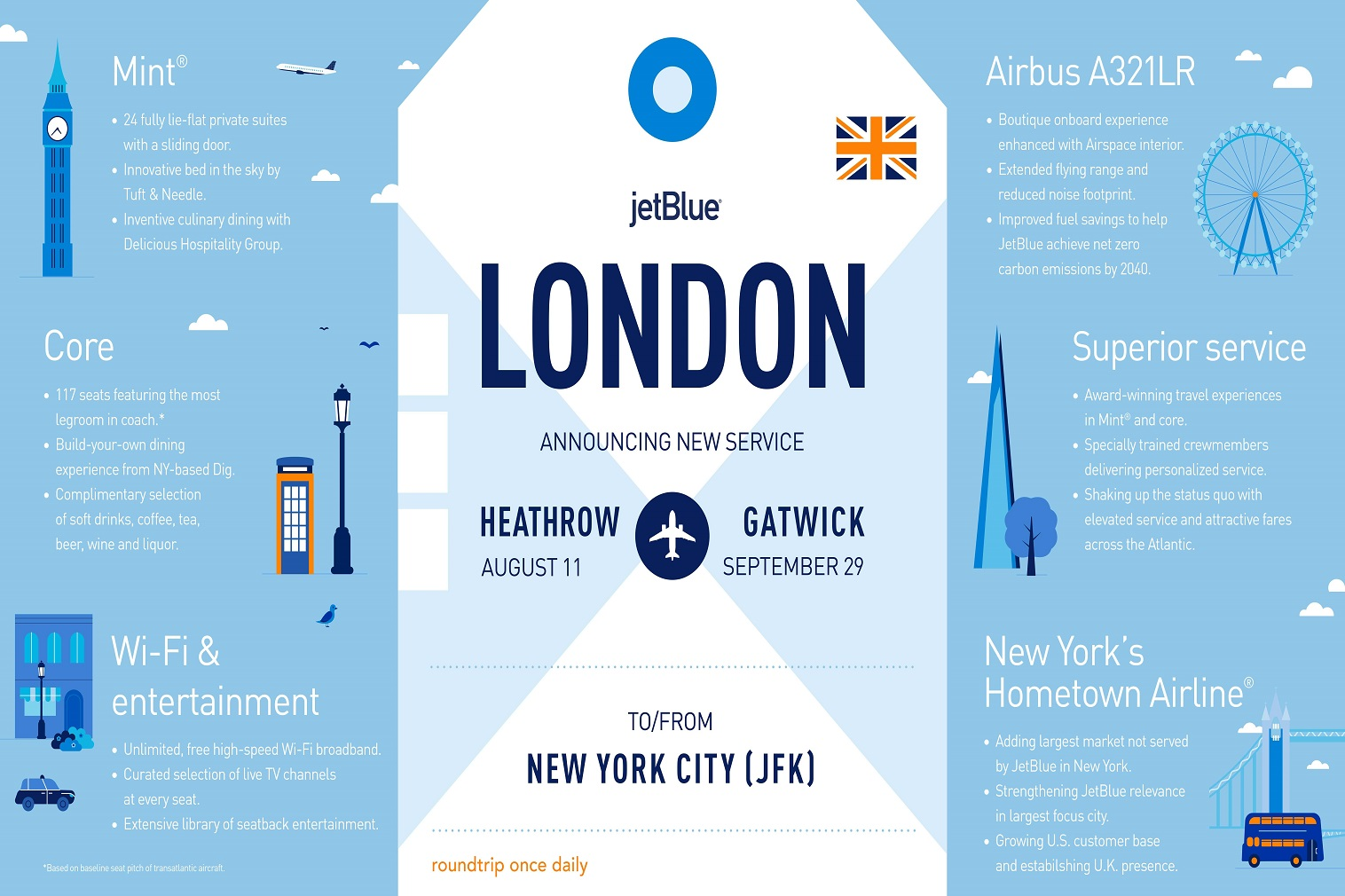 Located just 14 miles west of Central London, Heathrow was the second busiest airport in the world by international traffic in 2019. JetBlue's presence at Heathrow gives the U.S.-based brand visibility at an iconic global hub to build a new base of travelers in the U.K. and beyond.