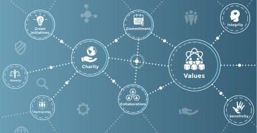 Corporate Social Impact & responsability
