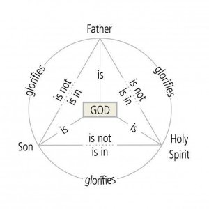 Identify the trinity sign  VisiHow