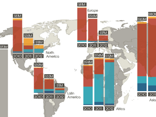 The Geographical Distribution of Climate Finance for Agriculture Inf
