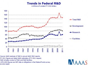 R&D Expenditures by US Federal Government