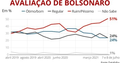 0807 selo bolsonaro datafolhav Vision Art NEWS