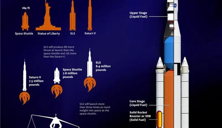 NASA quer que indústria clone seu foguete pela metade do preço