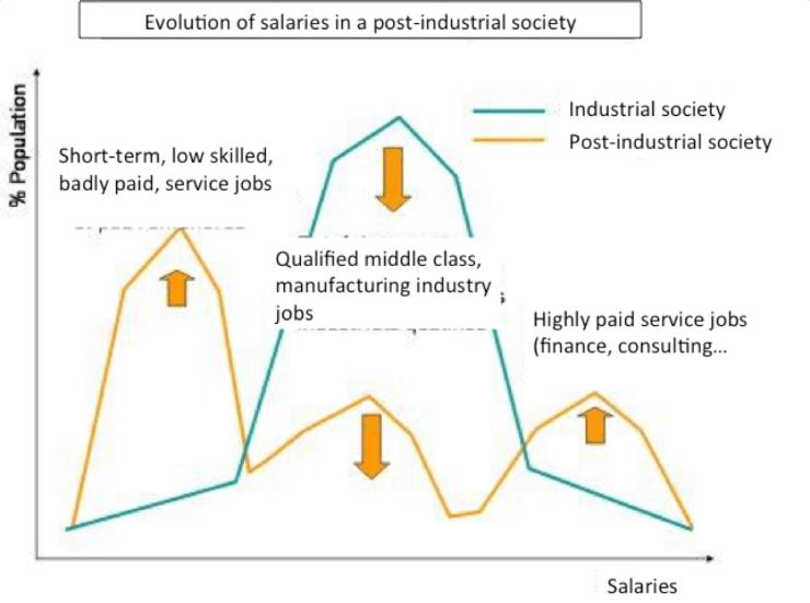 salaries industry transformation