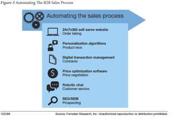 automatisation de la vente selon Forrester