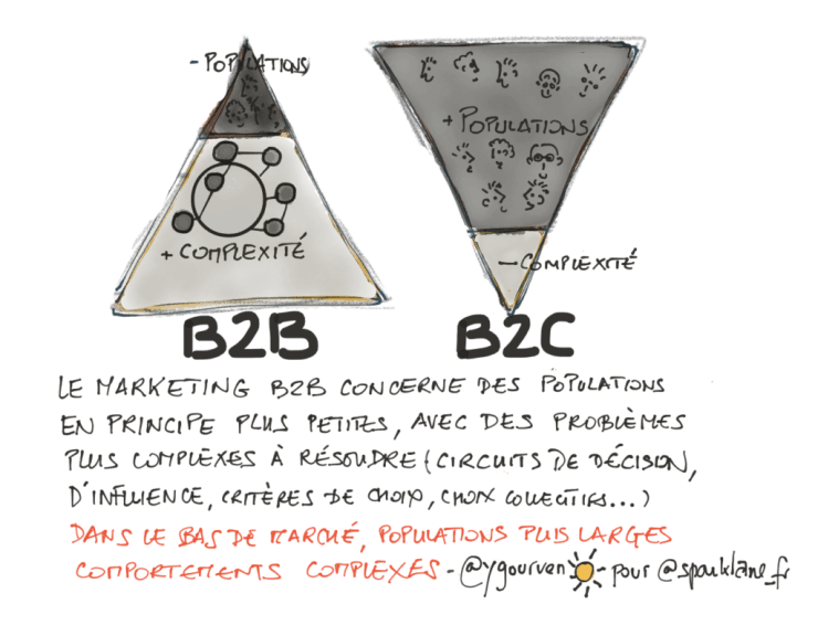 le marketing B2B est l'avenir du marketing