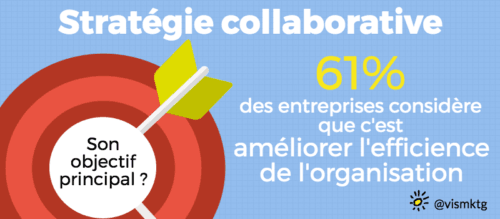pratiques collaboratives