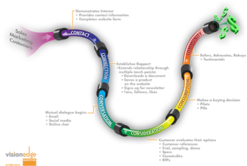 Mapping the Customer-Buying-Journey with Pipeline Engineering