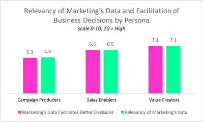 Relevancy Data figure 4