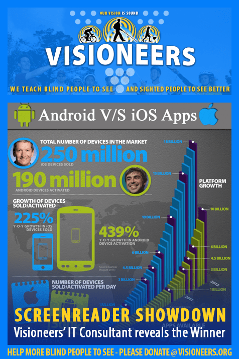 Visioneers Facebook module frames an infographic of comparative statistics of Android versus iOS app and device usage. Headline: Screenreader showdown. Visioneers' IT Consultant reveals the winner.