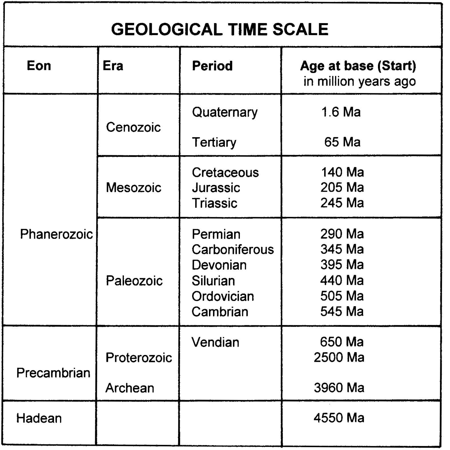 Geological Time Scale Visions Of Four Notions
